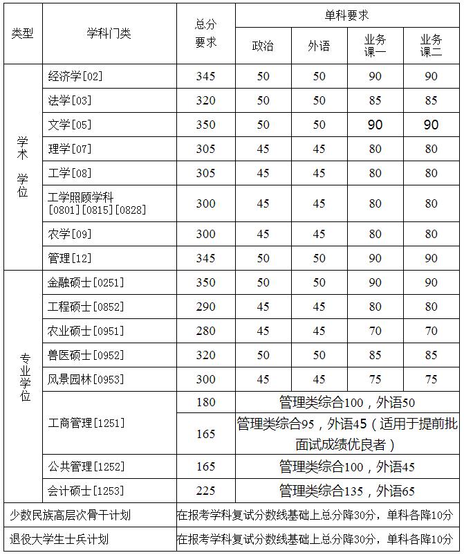 中国农业大学考研复试线