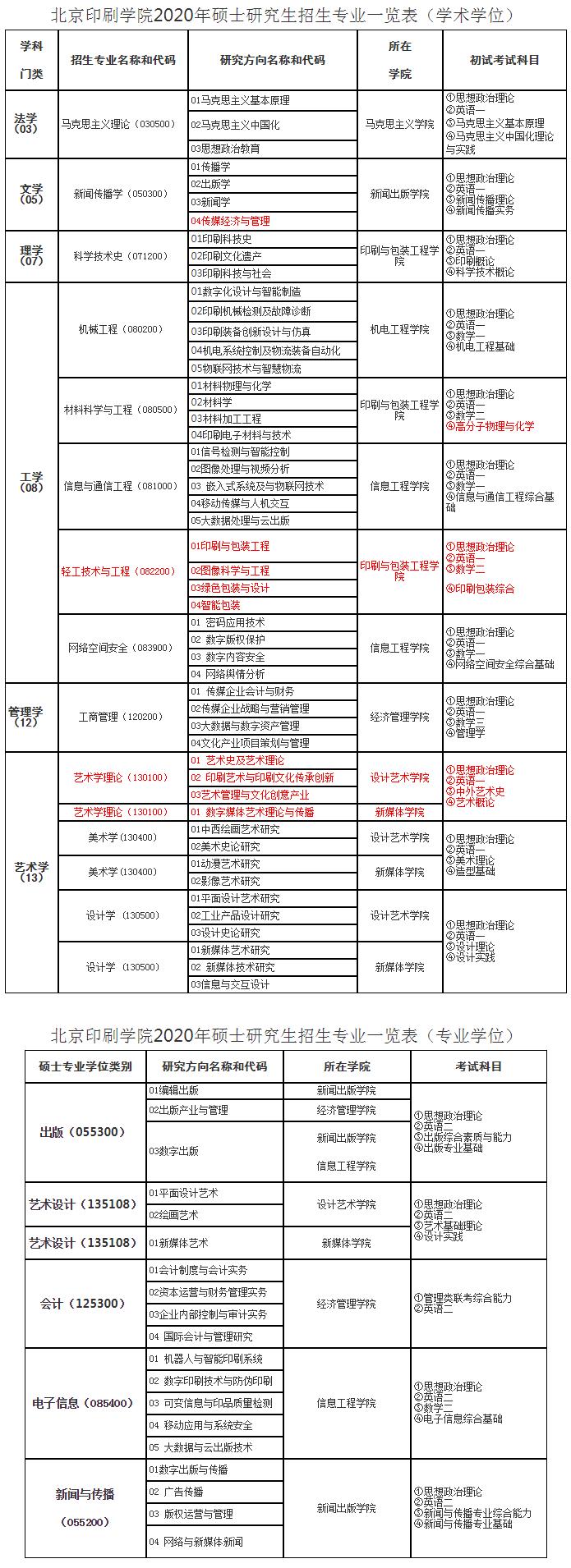 北京印刷学院2020研究生招生专业目录