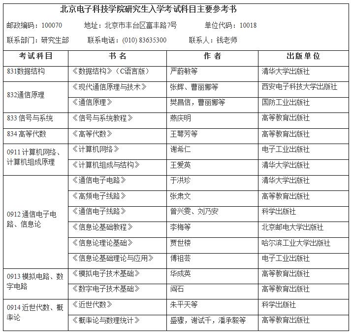 北京电子科技学院2020考研参考书目