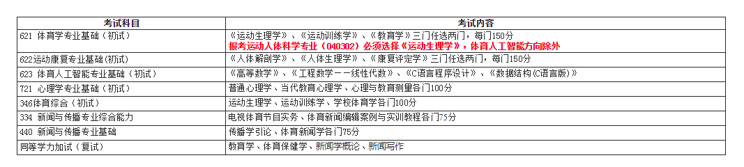 首都体育学院2020考研参考书目