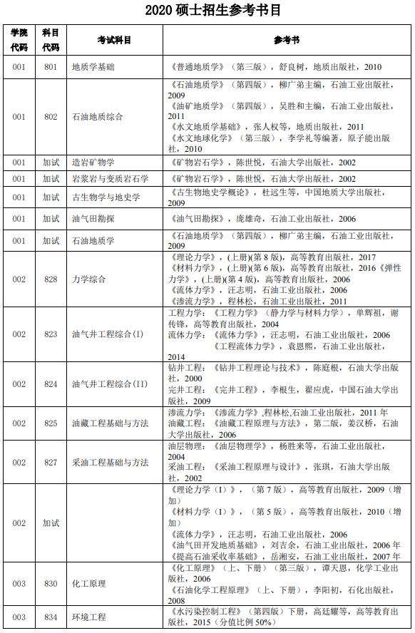中国石油大学(北京)2020考研参考书目