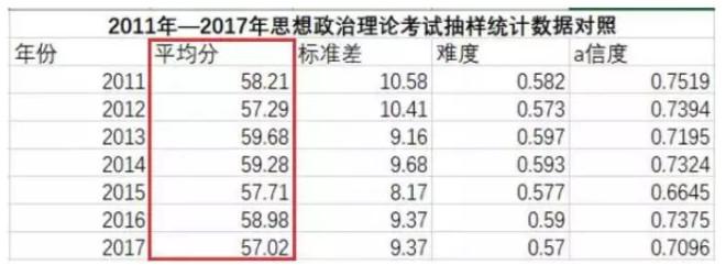每科能考多少分?官网公布历年考研平均分