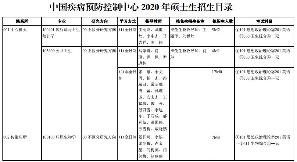 中国疾病预防控制中心2020研究生招生专业目录