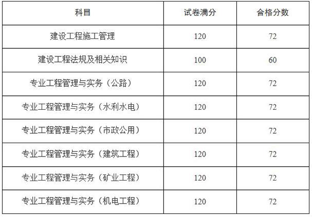 天津二级建造师考试合格标准,二级建造师考试合格标准,2019年二级建造师考试合格标准