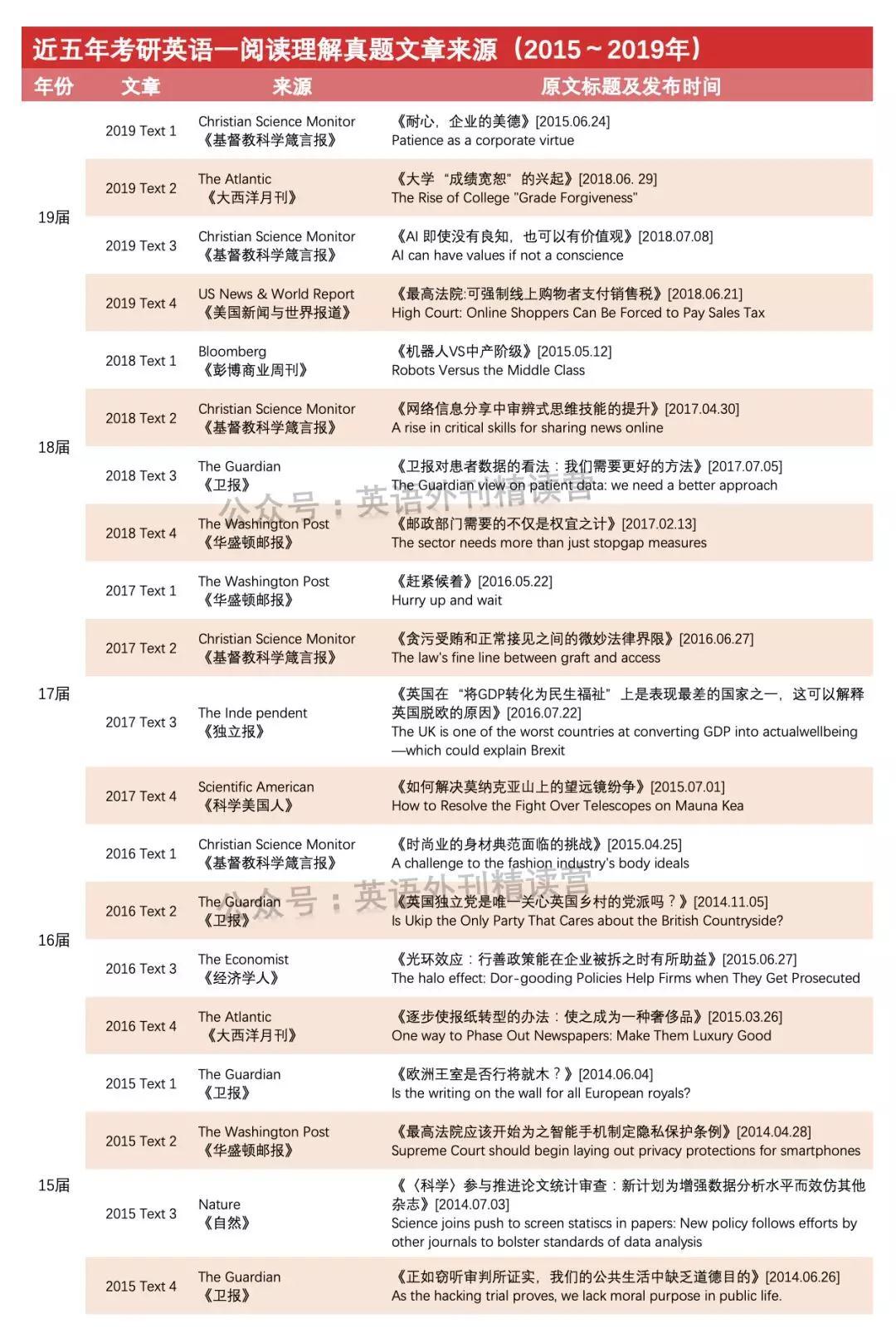 考研英语阅读